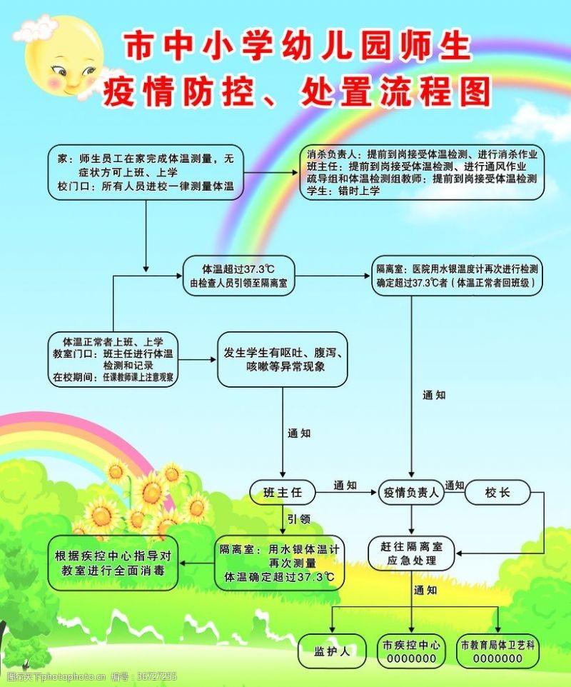 设计师生疫情防控流程图