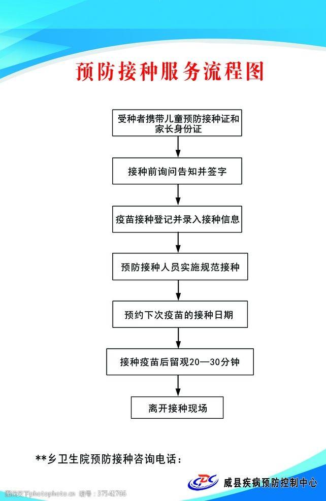 展牌设计预防门流程图