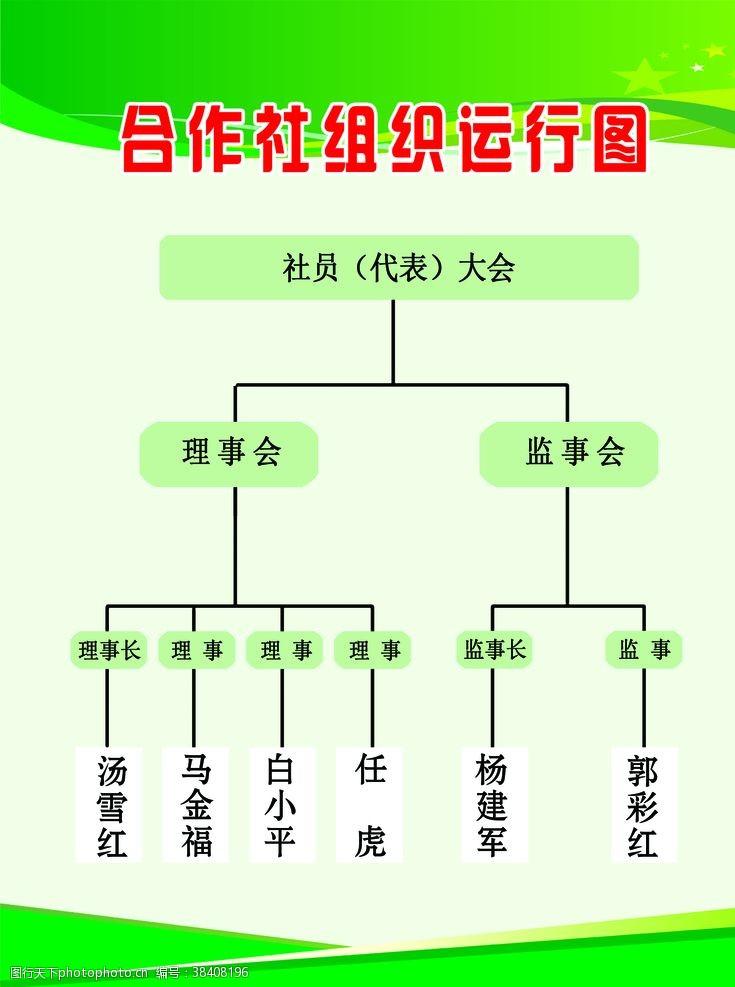 绿色展板合作社运行图